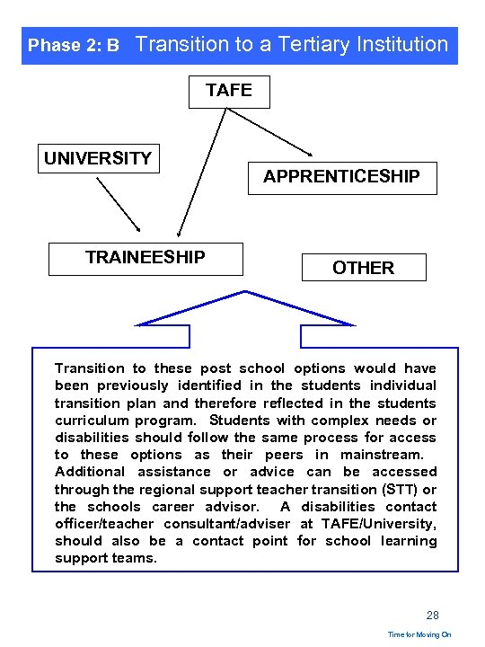 Phase 2: B Transition to a Tertiary Institution TAFE UNIVERSITY TRAINEESHIP APPRENTICESHIP OTHER Transition