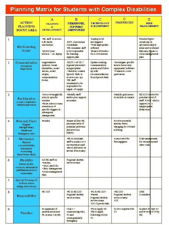 Planning Matrix for Students with Complex Disabilities ACTION PLANNING FOCUS AREA A B C