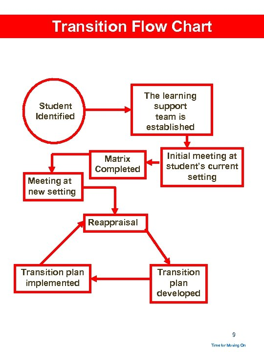Transition Flow Chart The learning support team is established Student Identified Matrix Completed Meeting
