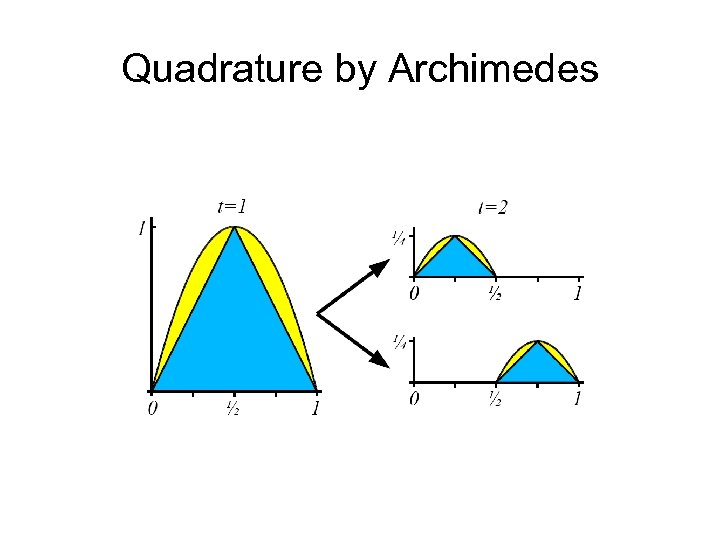 Quadrature by Archimedes