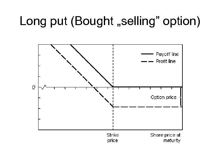"Long put (Bought ""selling"" option)"