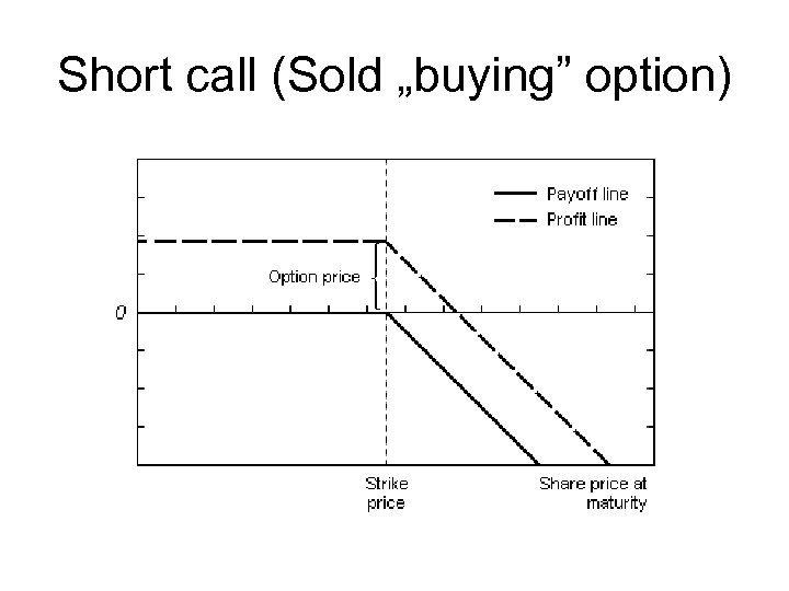 """Short call (Sold """"buying"""" option)"""