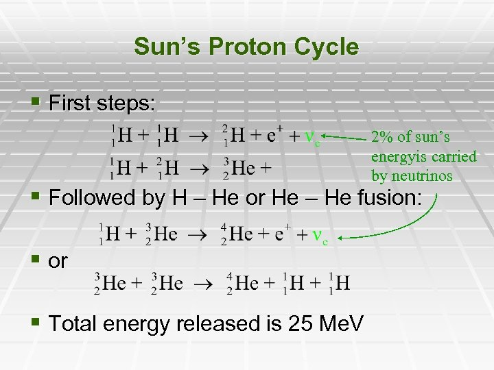 Sun's Proton Cycle § First steps: 2% of sun's energyis carried by neutrinos §