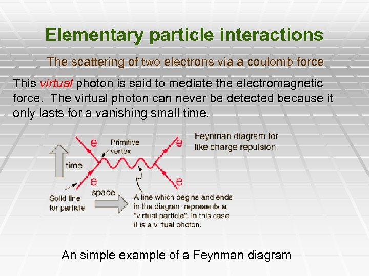 Elementary particle interactions The scattering of two electrons via a coulomb force This virtual