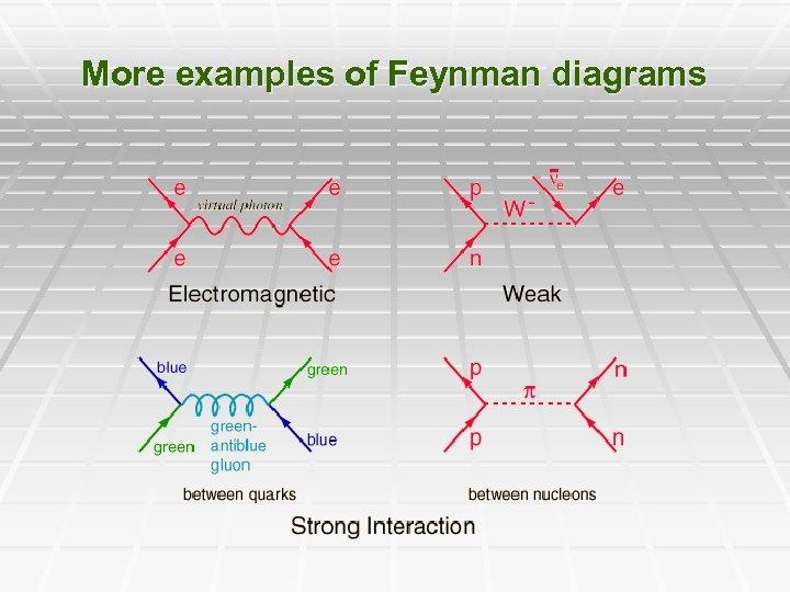 More examples of Feynman diagrams
