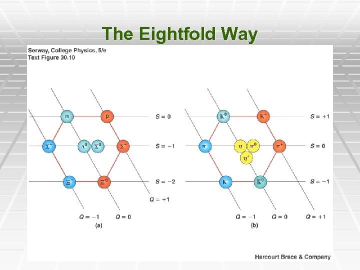 The Eightfold Way