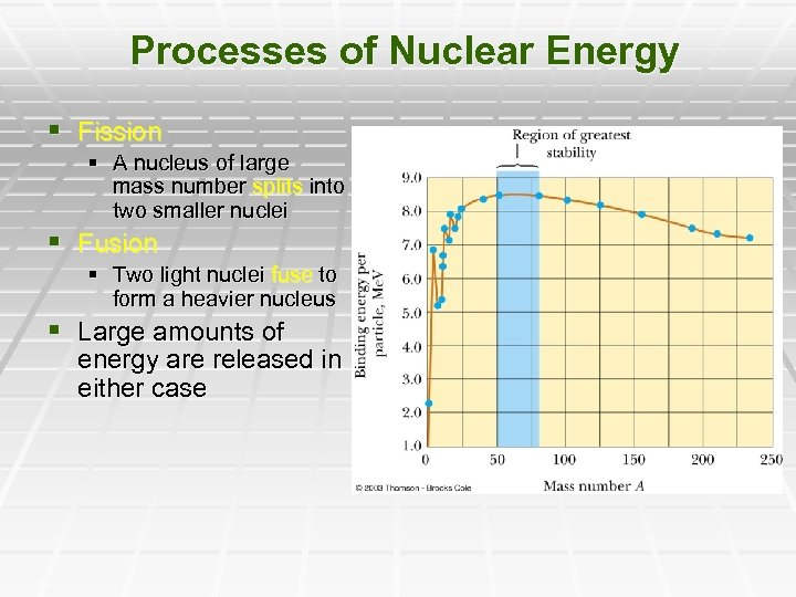 Processes of Nuclear Energy § Fission § A nucleus of large mass number splits