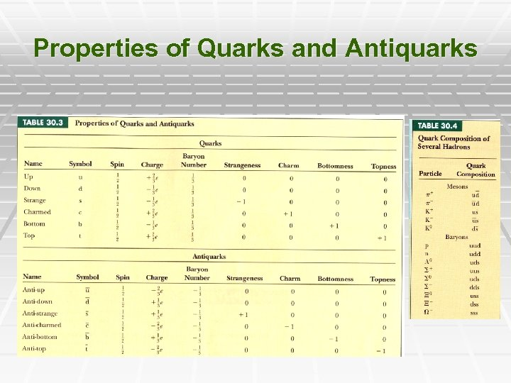 Properties of Quarks and Antiquarks