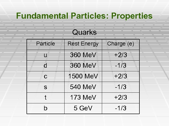 Fundamental Particles: Properties Quarks Particle Rest Energy Charge (e) u 360 Me. V +2/3