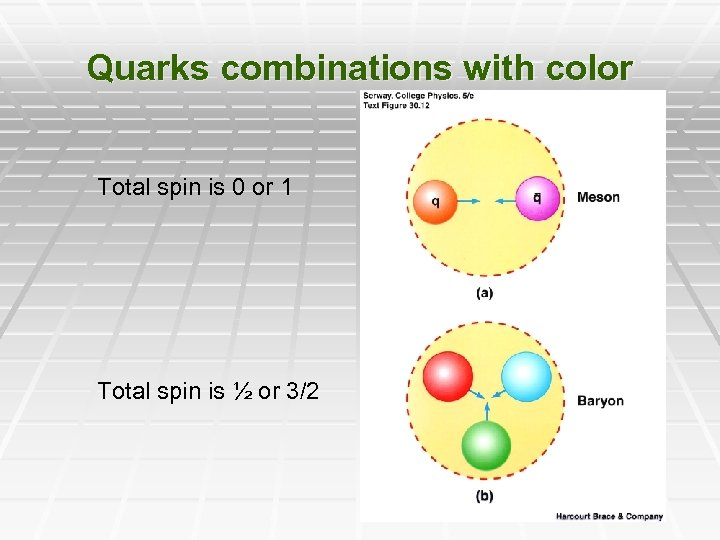 Quarks combinations with color Total spin is 0 or 1 Total spin is ½