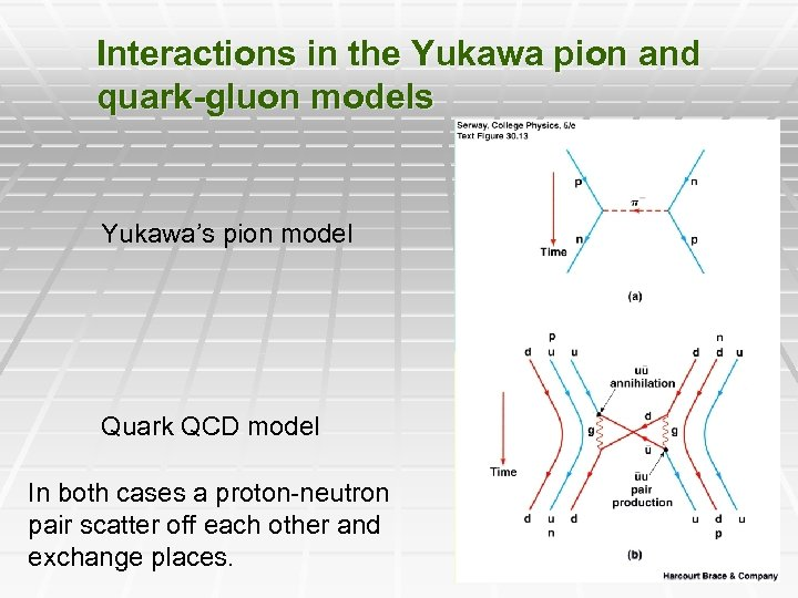 Interactions in the Yukawa pion and quark-gluon models Yukawa's pion model Quark QCD model