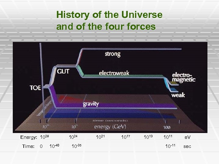 History of the Universe and of the four forces Energy: 1028 Time: 0 1024