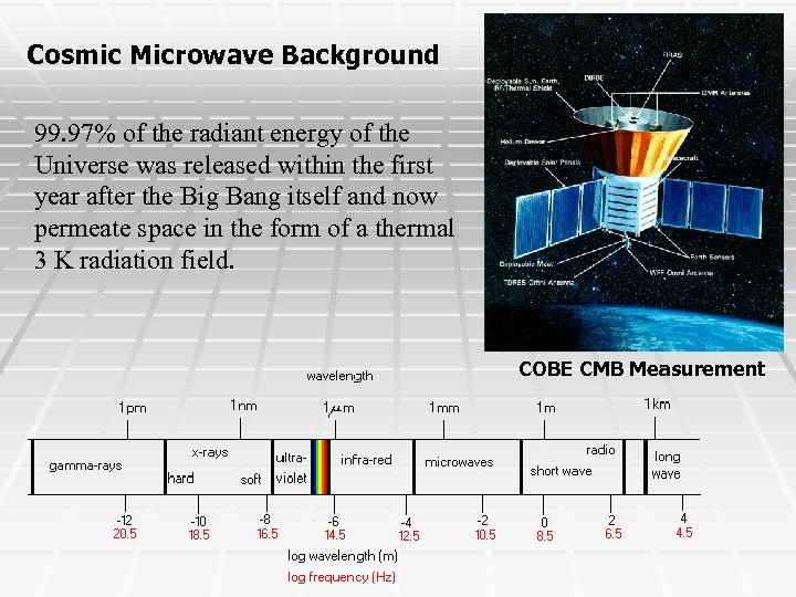 Cosmic Microwave Background 99. 97% of the radiant energy of the Universe was released