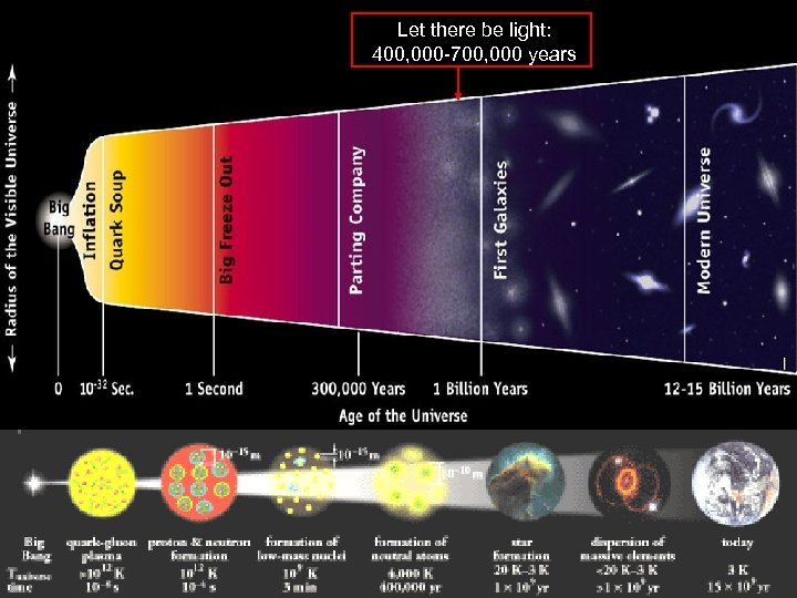 Let there be light: 400, 000 -700, 000 years