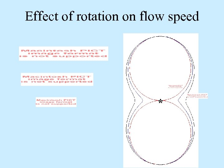 Effect of rotation on flow speed *