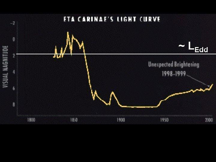 Historical Light Curve ~ LEdd