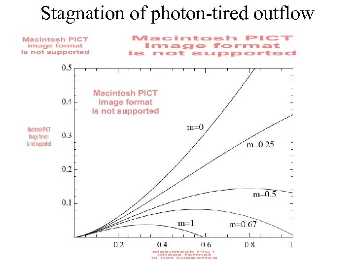 Stagnation of photon-tired outflow