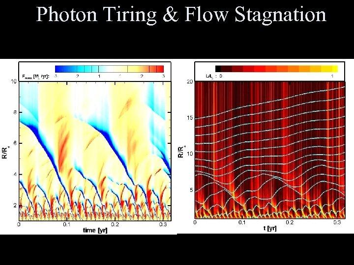 Photon Tiring & Flow Stagnation