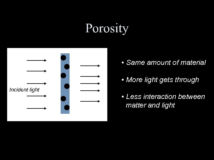 Porosity • Same amount of material • More light gets through Incident light •