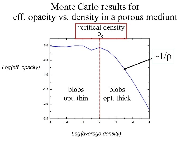 """Monte Carlo results for eff. opacity vs. density in a porous medium """"critical density"""