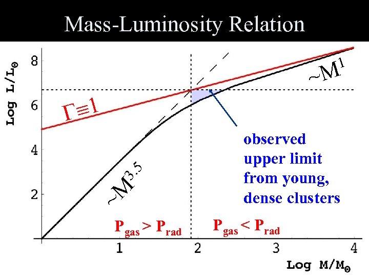 Mass-Luminosity Relation 1 ~M ~M 3. 5 Pgas > Prad observed upper limit from