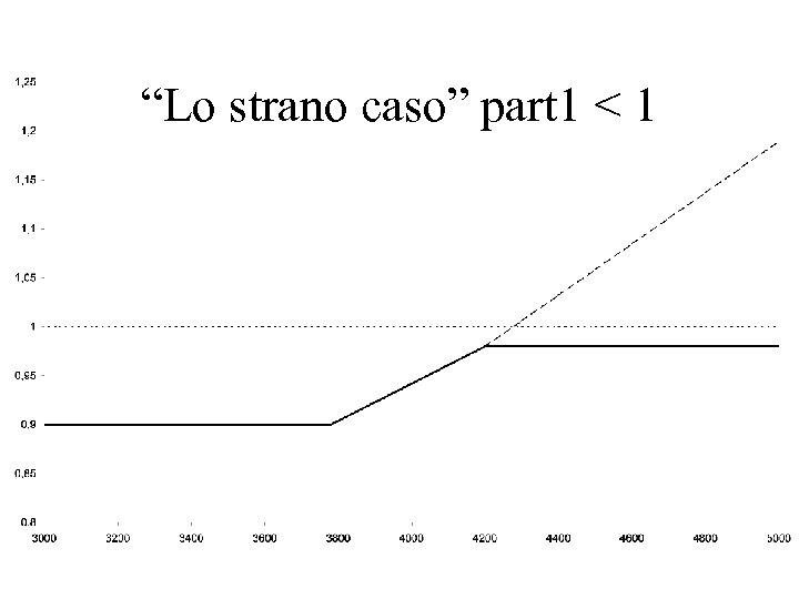 """""""Lo strano caso"""" part 1 < 1"""