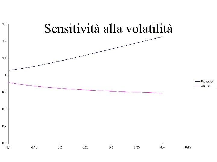 Sensitività alla volatilità
