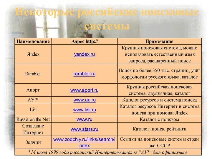 Некоторые российские поисковые системы