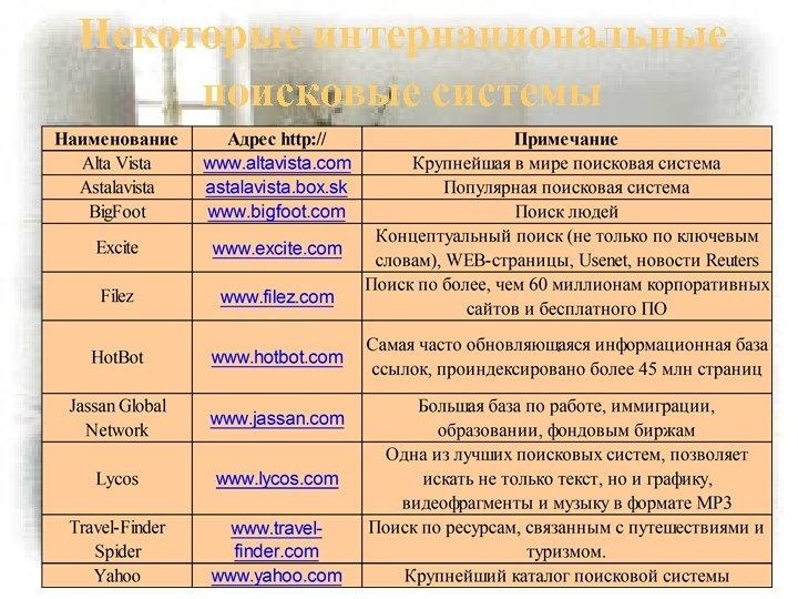 Некоторые интернациональные поисковые системы
