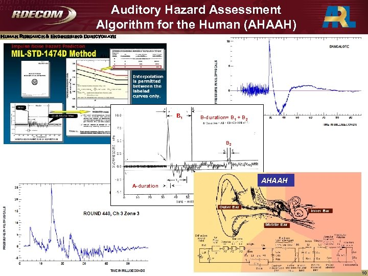 Auditory Hazard Assessment Algorithm for the Human (AHAAH) Human Research & Engineering Directorate B