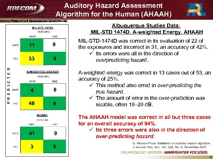 Auditory Hazard Assessment Algorithm for the Human (AHAAH) Human Research & Engineering Directorate MIL-STD
