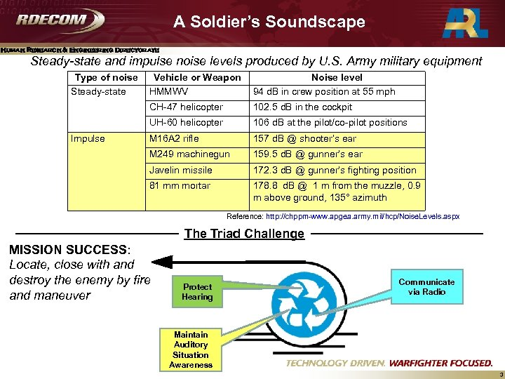 A Soldier's Soundscape Human Research & Engineering Directorate Steady-state and impulse noise levels produced