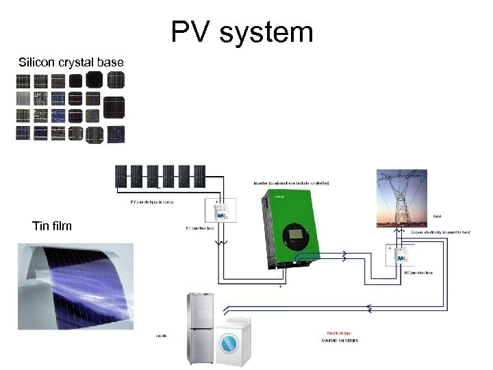 PV system Silicon crystal base Tin film