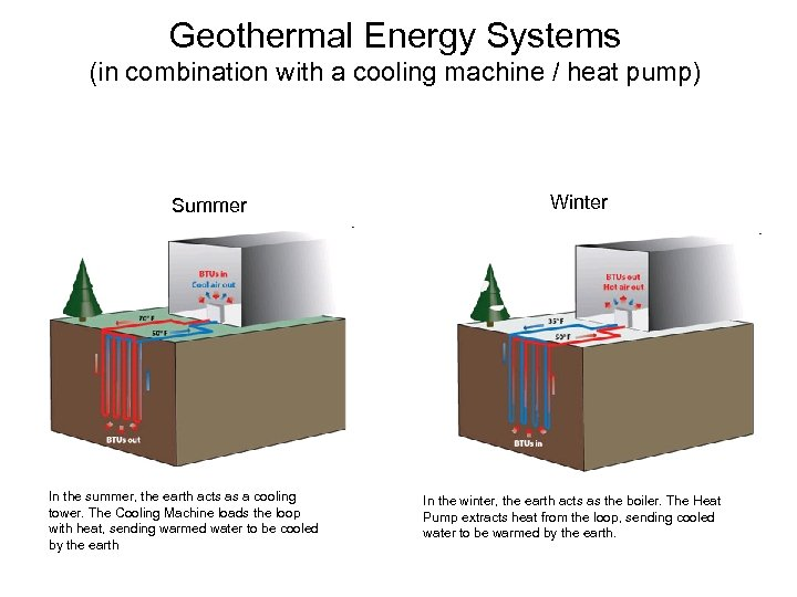 Geothermal Energy Systems (in combination with a cooling machine / heat pump) Summer In