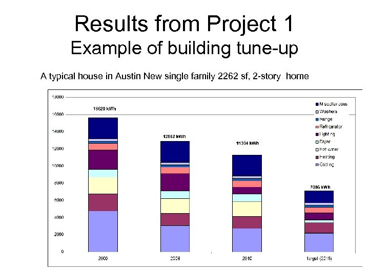 Results from Project 1 Example of building tune-up A typical house in Austin New