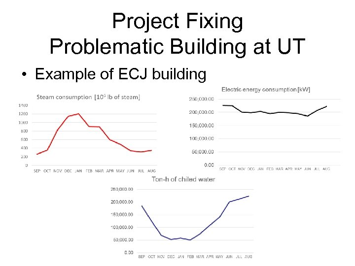 Project Fixing Problematic Building at UT • Example of ECJ building