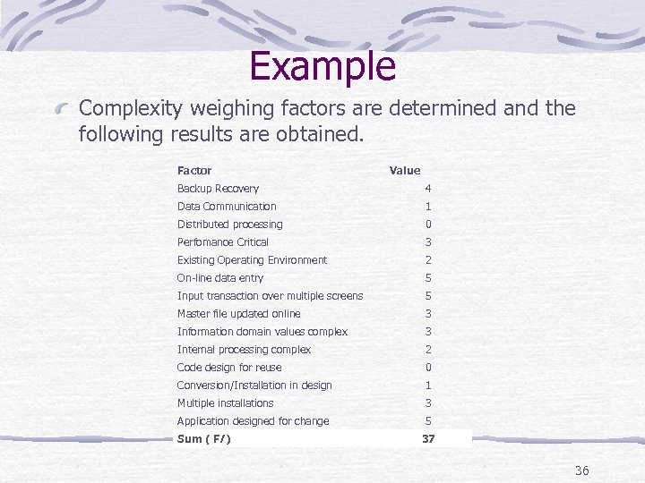 Example Complexity weighing factors are determined and the following results are obtained. Factor Value