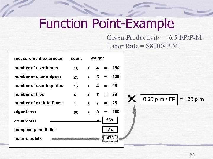 Function Point-Example Given Productivity = 6. 5 FP/P-M Labor Rate = $8000/P-M 38