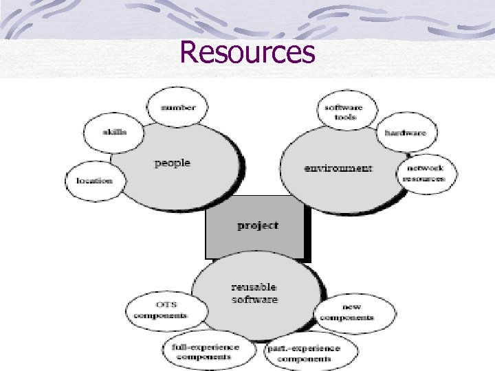 Resources 9