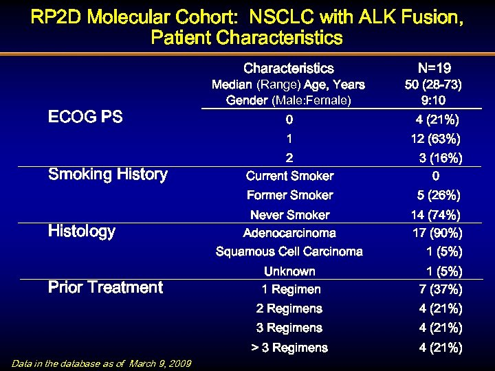 RP 2 D Molecular Cohort: NSCLC with ALK Fusion, Patient Characteristics N=19 Smoking History