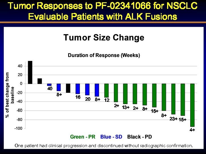 Tumor Responses to PF-02341066 for NSCLC Evaluable Patients with ALK Fusions 40 8+ 16