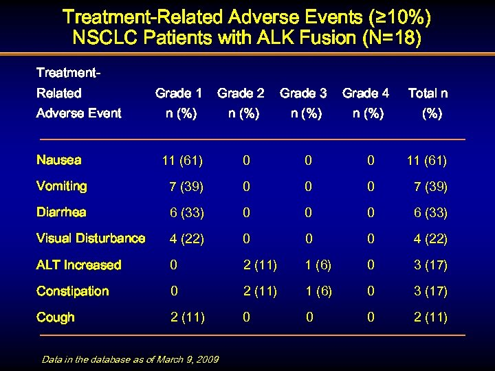 Treatment-Related Adverse Events (≥ 10%) NSCLC Patients with ALK Fusion (N=18) Treatment. Related Grade