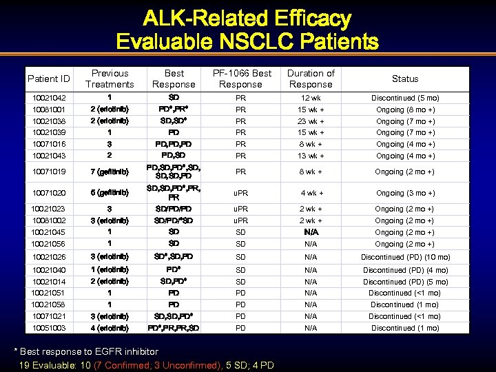 ALK-Related Efficacy Evaluable NSCLC Patients Patient ID Previous Treatments Best Response PF-1066 Best Response