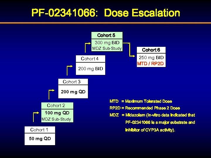PF-02341066: Dose Escalation Cohort 5 300 mg BID MDZ Sub-Study Cohort 4 200 mg