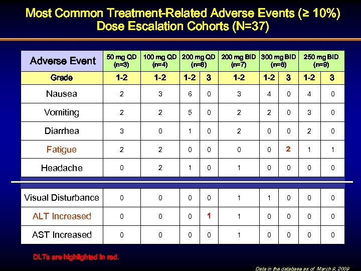 Most Common Treatment-Related Adverse Events (≥ 10%) Dose Escalation Cohorts (N=37) Adverse Event 50