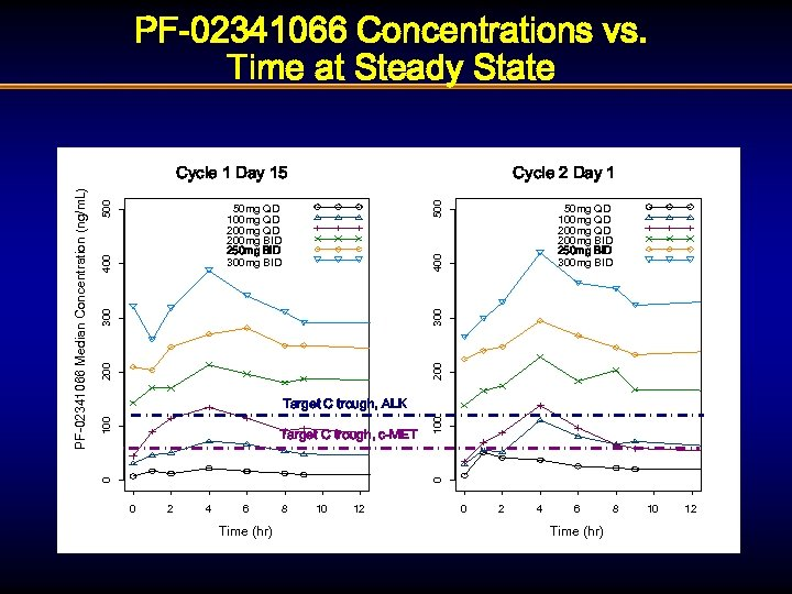 PF-02341066 Concentrations vs. Time at Steady State 500 Cycle 2 Day 1 400 50