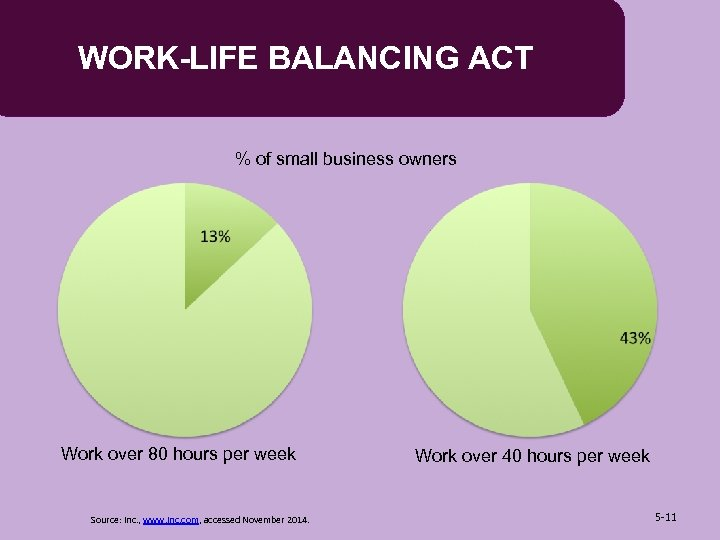 WORK-LIFE BALANCING ACT % of small business owners Work over 80 hours per week