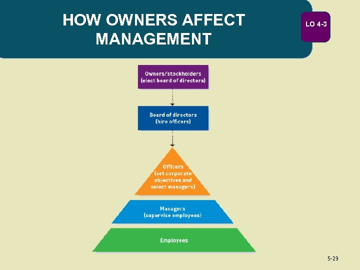HOW OWNERS AFFECT MANAGEMENT LO 4 -3 5 -23