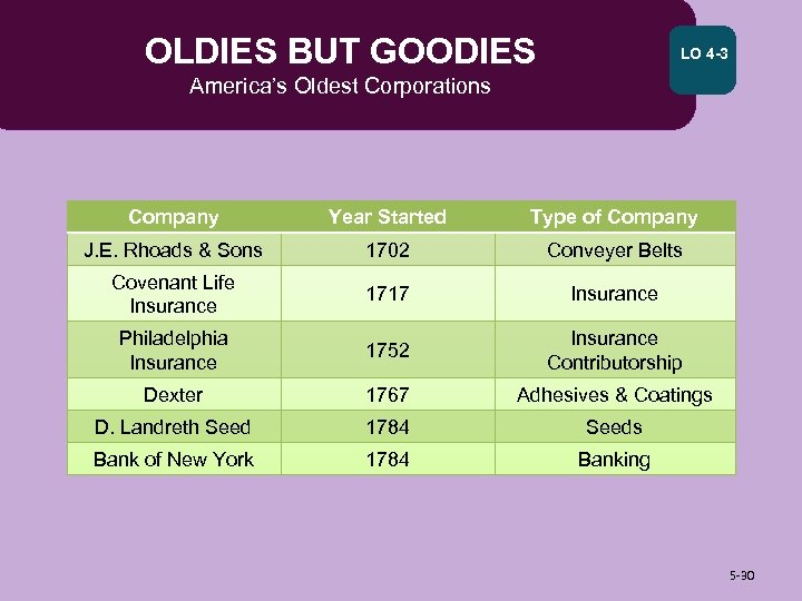 OLDIES BUT GOODIES LO 4 -3 America's Oldest Corporations Company Year Started Type of