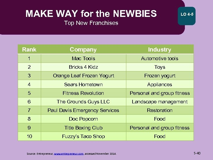 MAKE WAY for the NEWBIES LO 4 -5 Top New Franchises Rank Company Industry
